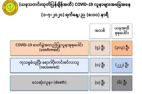 Myen COVID-19 machyi masha mali bai jat, yawng 303 du